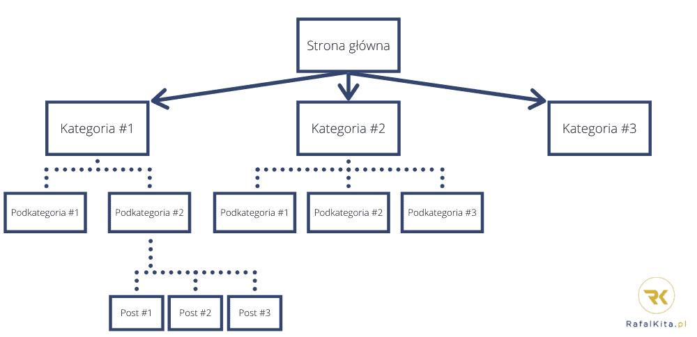 schemat silosów tematycznych