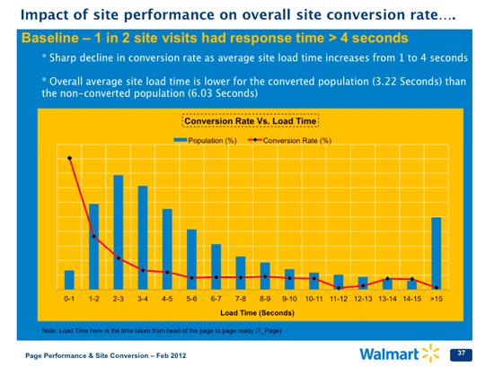 Wpływ szybkości strony na średni współczynnik konwersji