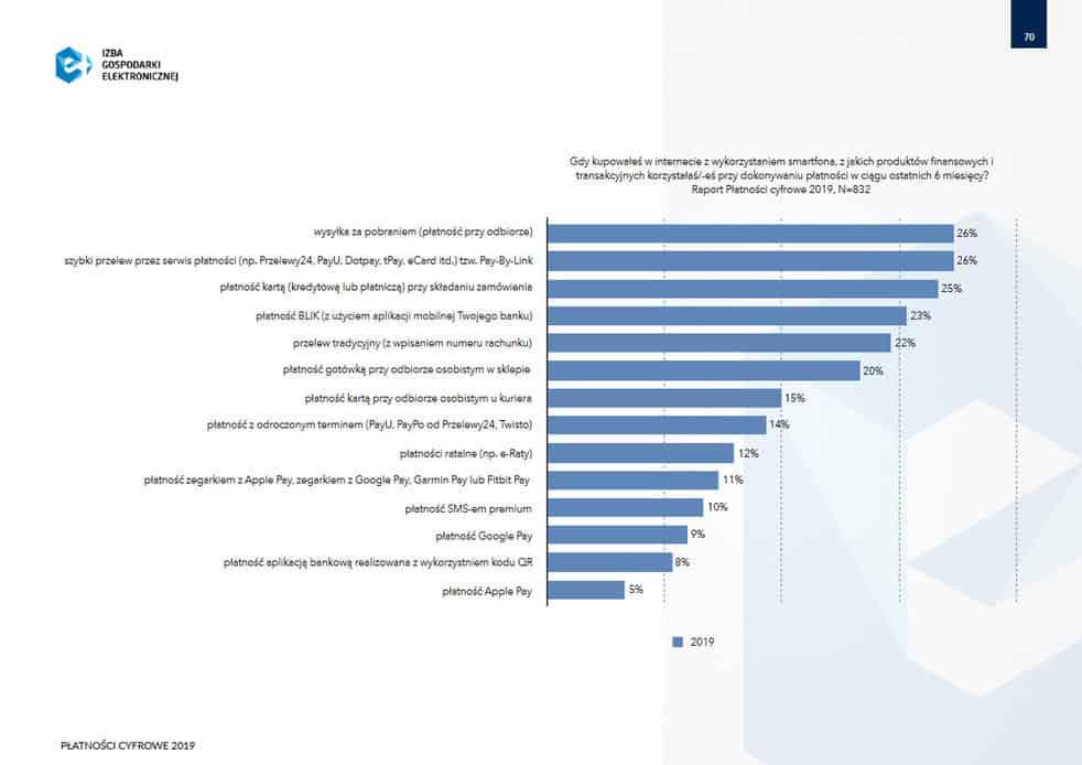 metody płatności mobilnych w Internecie 2019